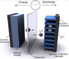 Why Choose a Lithium-Ion UPS Battery?